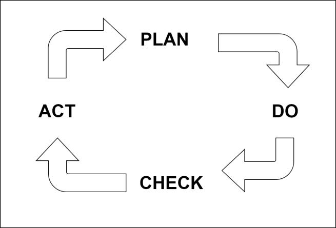 Plan-Do-Check-Act.png